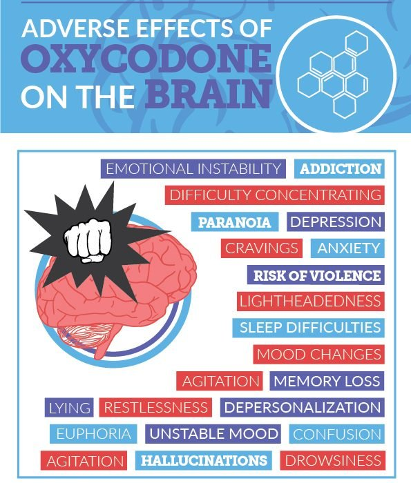 Oxycontin side effects